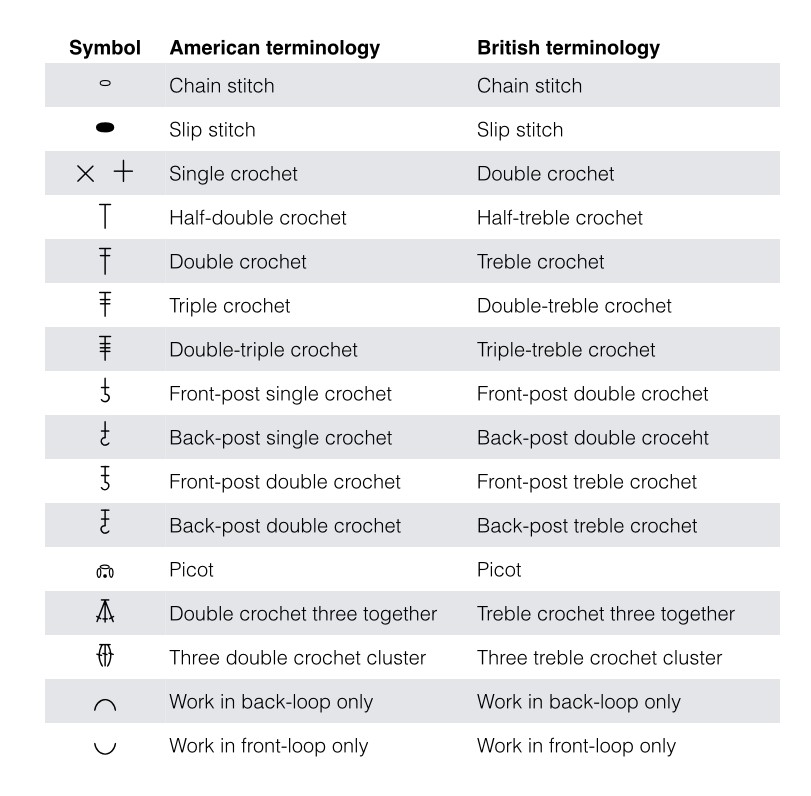 Crochet Stitches American Vs English : ... crochet symbols, for which I?ve provided both the American and
